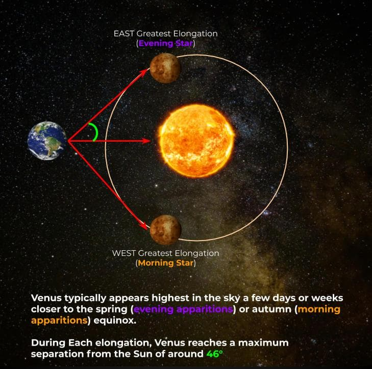 Venus greatest elongation explained