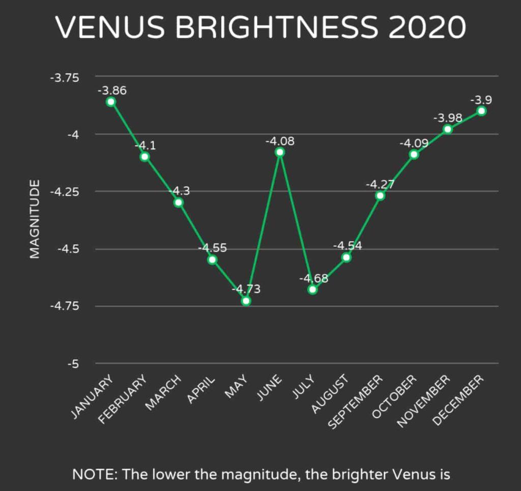 venus brightness 2020