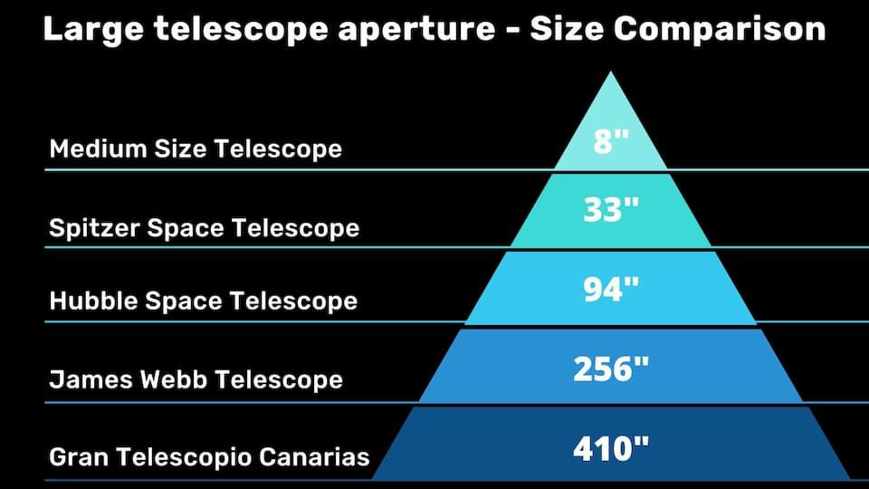 very large telescope aperture comparison