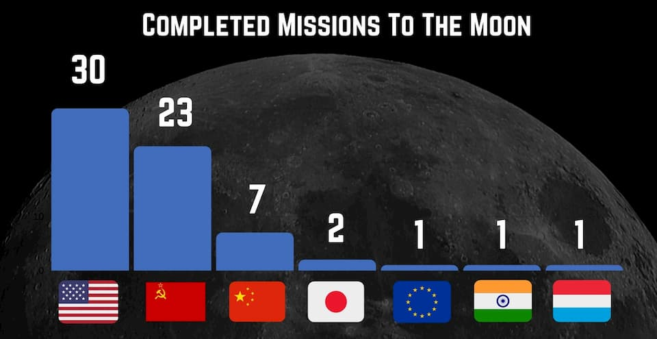 Completed Missions on the Moon Chart