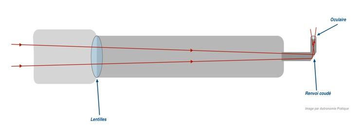 fonctionnement lunette astronomique