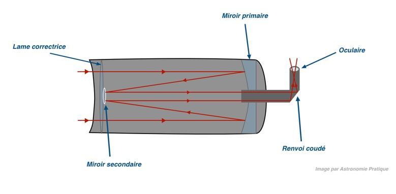 Le fonctionnement du télescope catadioptriques