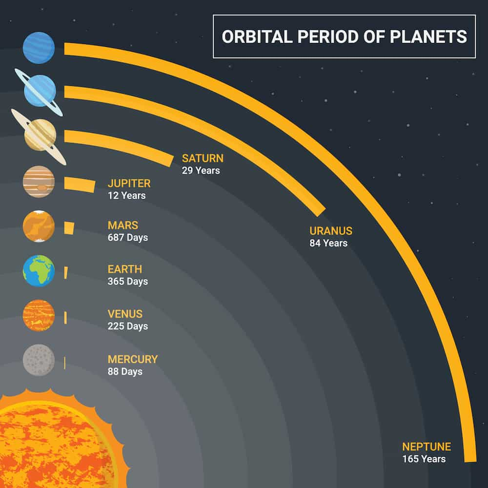 The planets in order by orbital period around the Sun