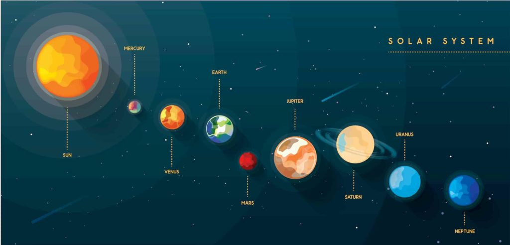 The planets in order from the Sun