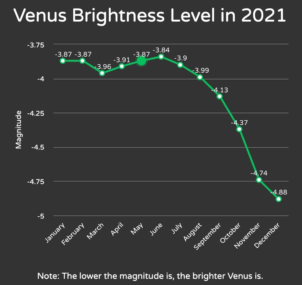 Venus brightness graph 2021