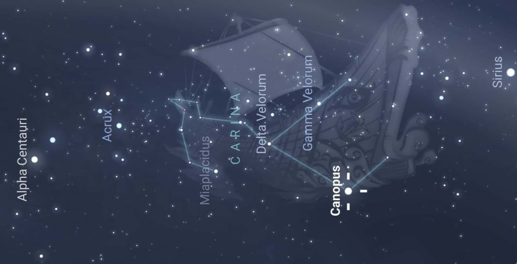 Canopus is located in Carina