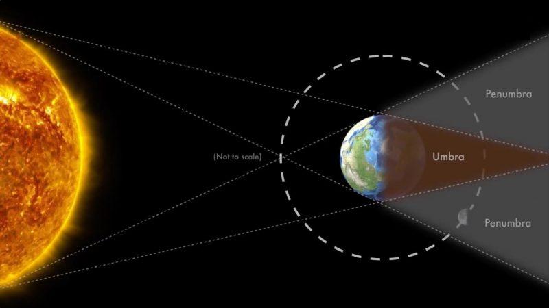 how do total lunar eclipse work